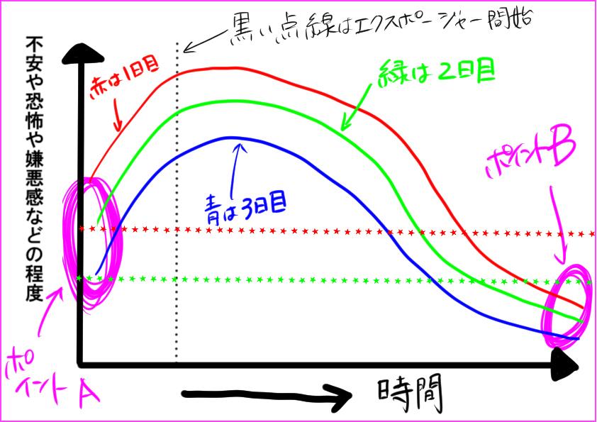 (ABA自閉症療育の基礎11)エクスポージャーのポイント1:エクスポージャーでの馴化プロセス