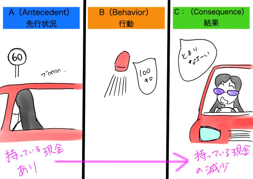 (ABA自閉症療育の基礎46)オペラント条件付けー確立操作と弁別刺激の違い