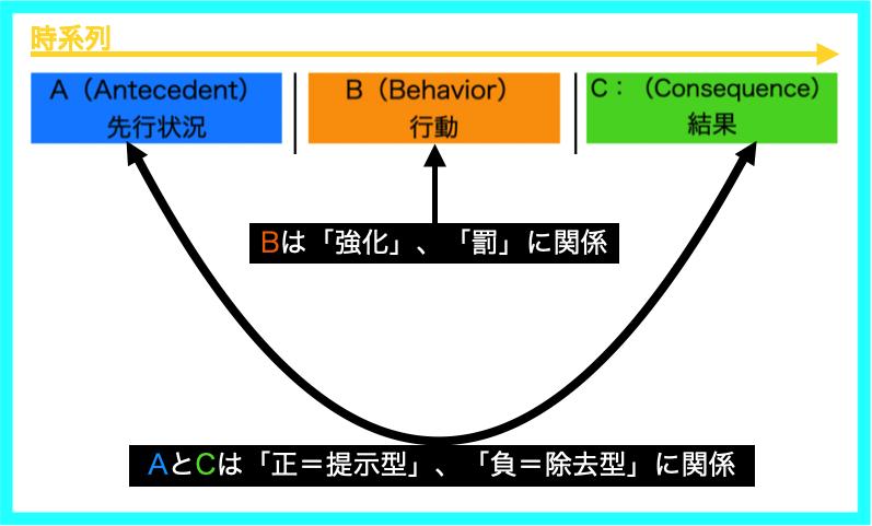 (ABA自閉症療育の基礎27)オペラント条件付け−4つの随伴性と三項随伴性