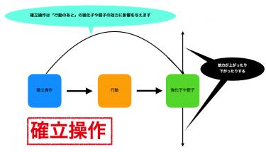 (ABA自閉症療育の基礎45)オペラント条件付けー確立操作