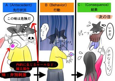 (ABA自閉症療育の基礎48)オペラント条件付けー確立操作「遮断化」「飽和化」「嫌悪化」