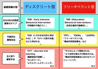 (ABA自閉症療育の基礎85)ABA自閉症療育を種類分けする:EIBI(DTT) VS NBI(PRT等)、ディスクリート型とフリーオペラント型療育との違い、簡単な歴史